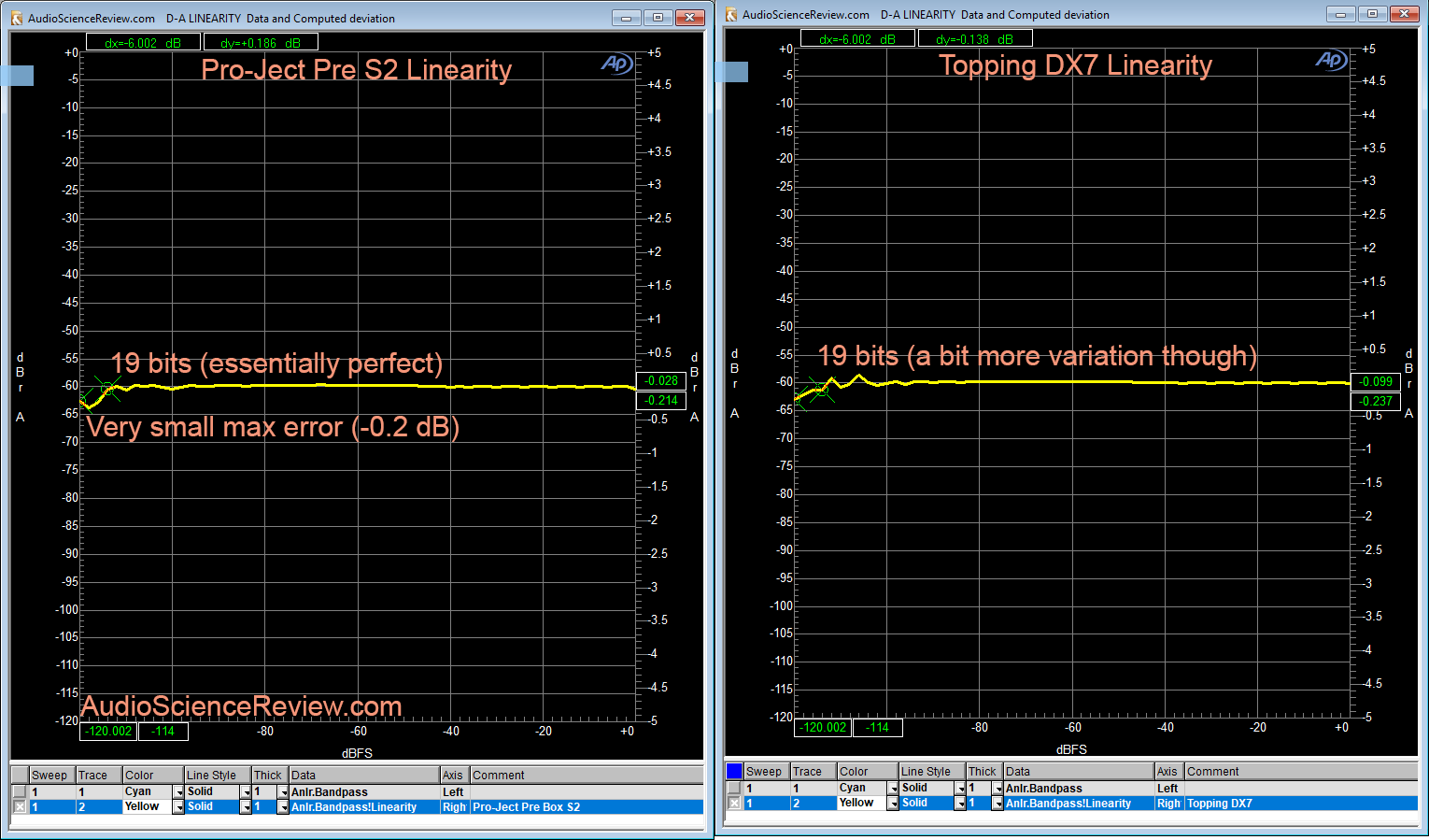 Pro-Ject Pre Box S2 DAC Linearity Measurement.png