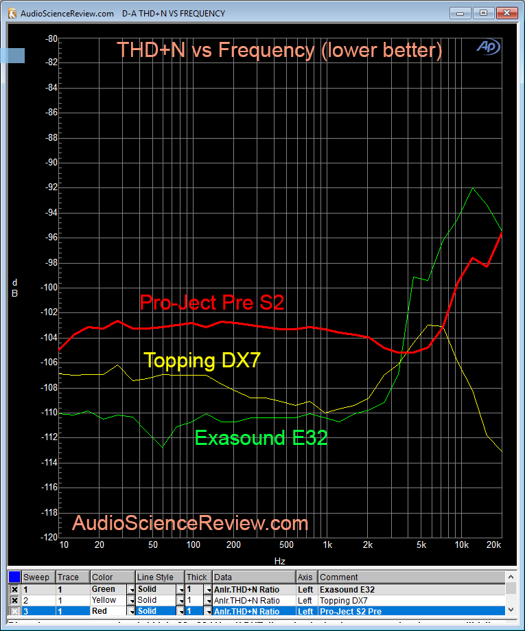 Pro-Ject Pre Box S2 DAC THD+N Measurement.png