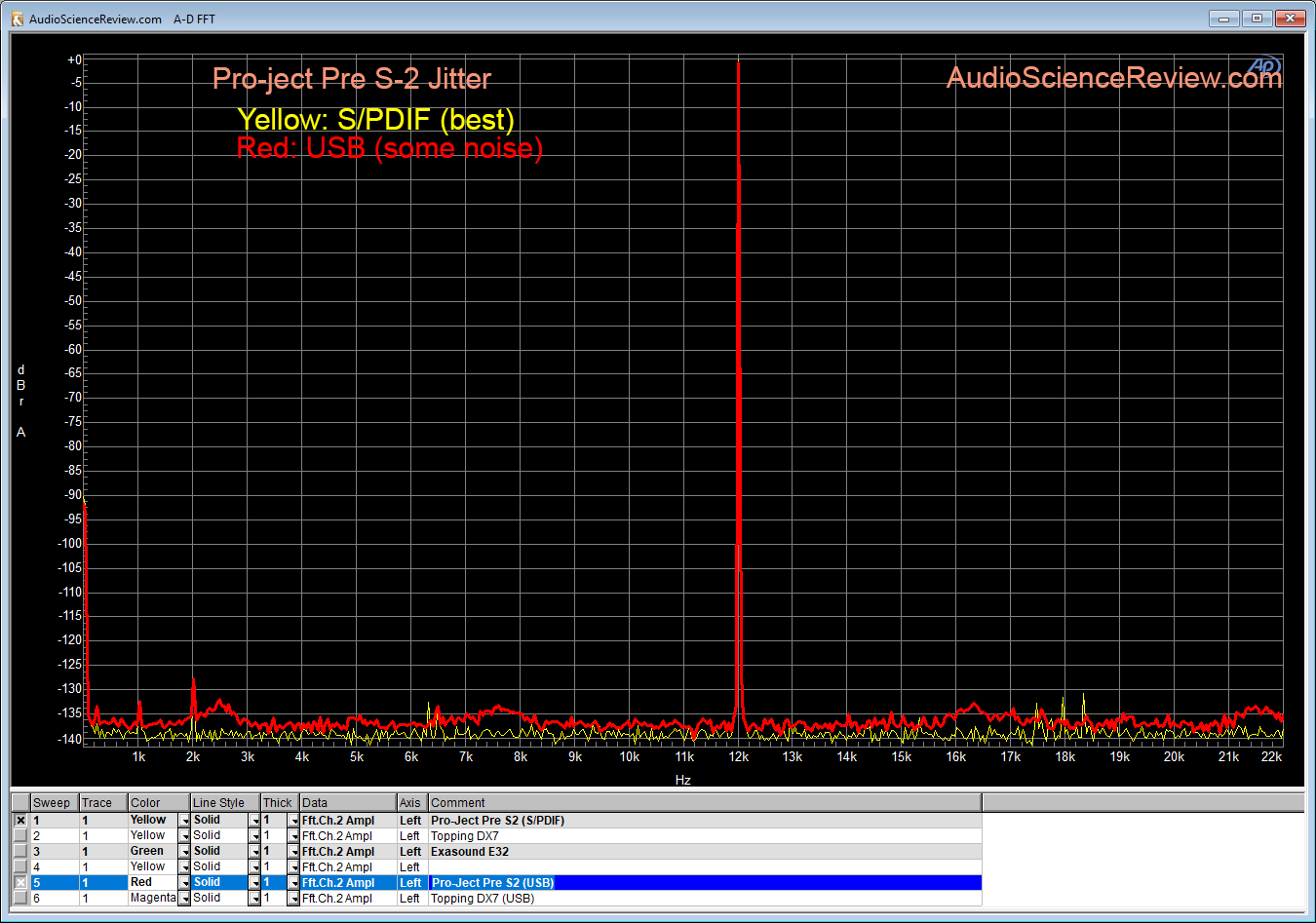 Pro-Ject Pre Box S2 DAC USB Jitter Measurement.png