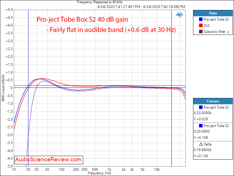Pro-ject Tube Box S2 Phono Preamplifier Frequency Response Audio Measurements.png