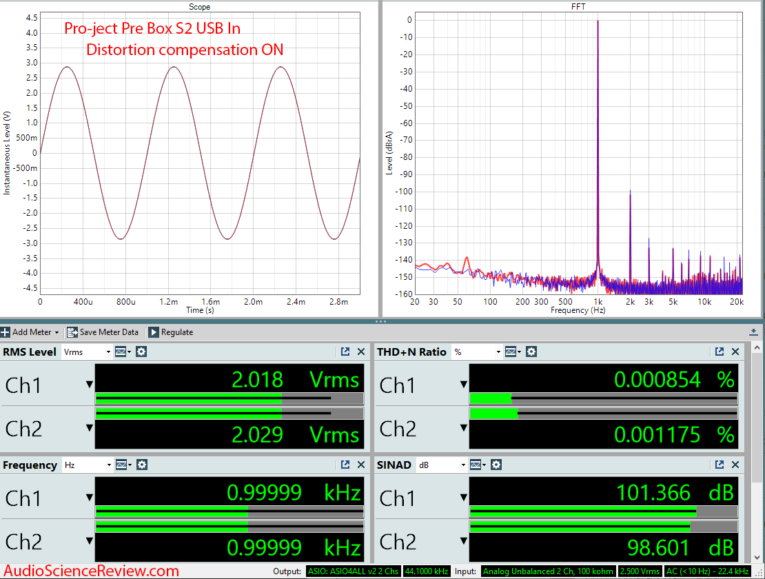 Project Pre Box S2 Digital USB DAC Audio Measurements.png
