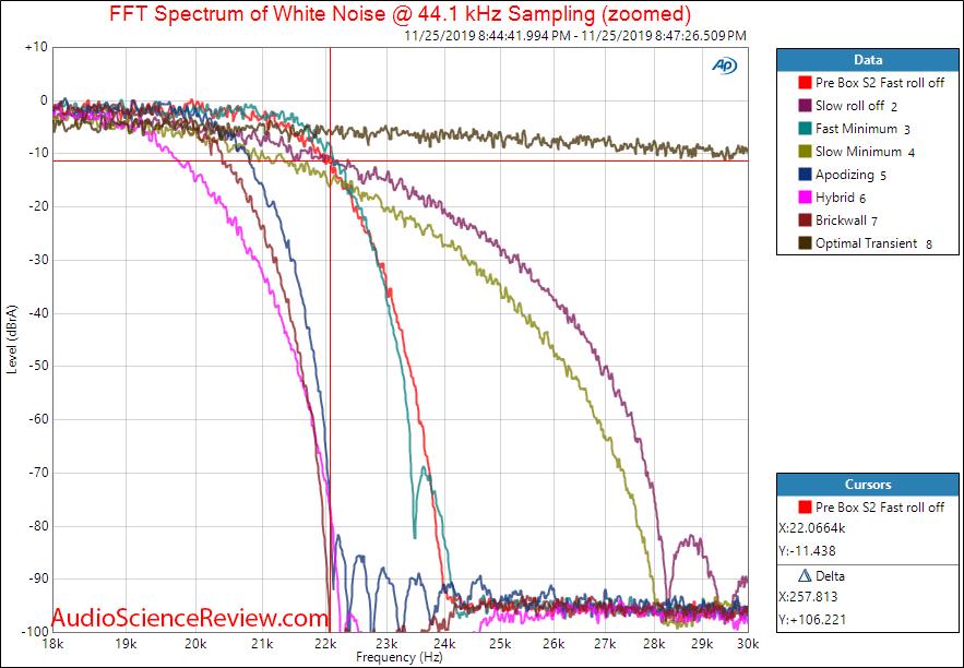 Project Pre Box S2 Digital USB DAC Filter Response Audio Measurements.png