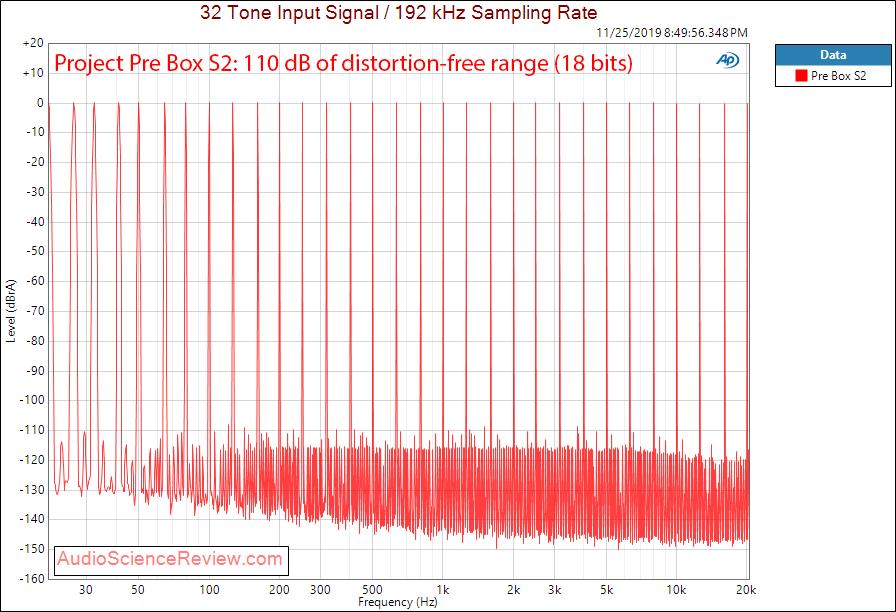 Project Pre Box S2 Digital USB DAC Multitone Audio Measurements.png