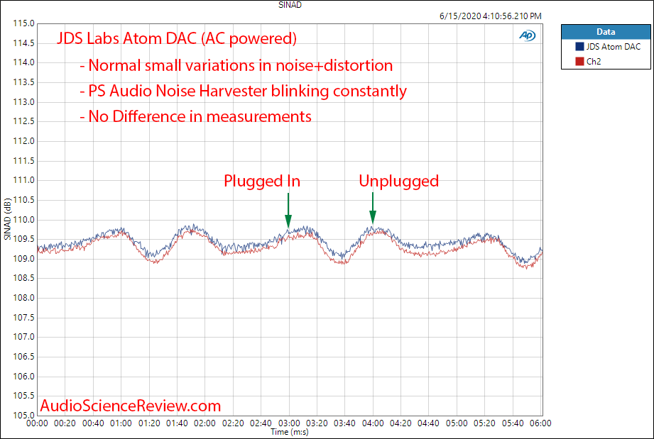 PS Audio Noise Harvester Distortion and Noise JDS Labs Atom SINAD Measurement.png