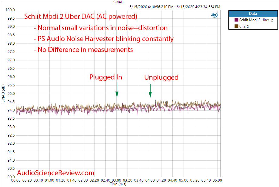 PS Audio Noise Harvester Distortion and Noise Schiit Modi 2 Uber SINAD Measurement.png