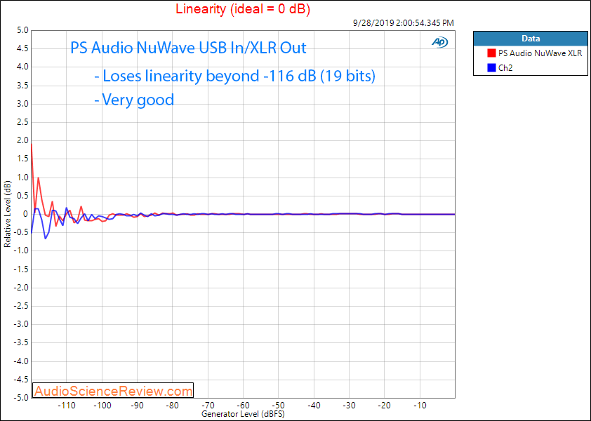 PS Audio NuWave DAC Linearity Audio Measurements.png