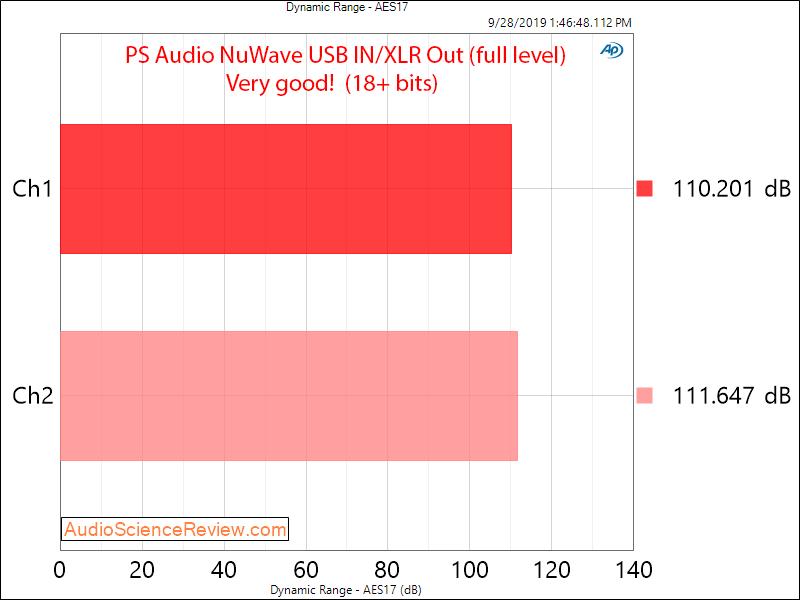 PS Audio NuWave DAC SINAD Dynamic Range Audio Measurements.png