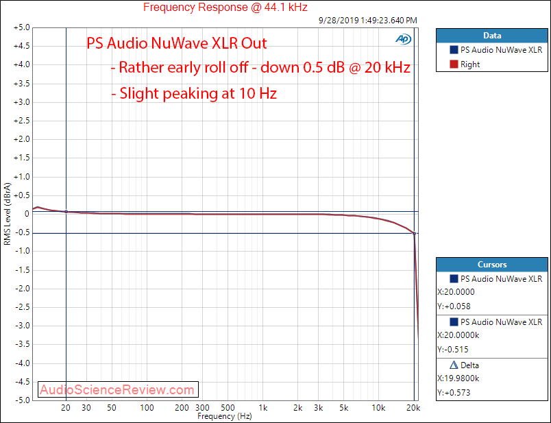 PS Audio NuWave DAC SINAD Frequency Response Audio Measurements.png