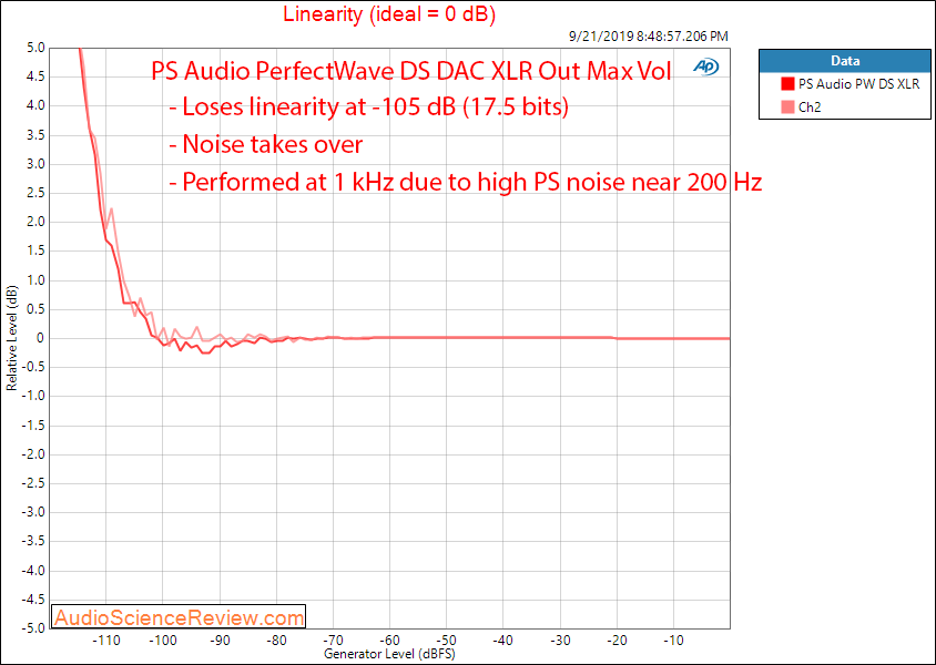 PS Audio PerfectWave DS DAC Linearity Audio Measurements.png