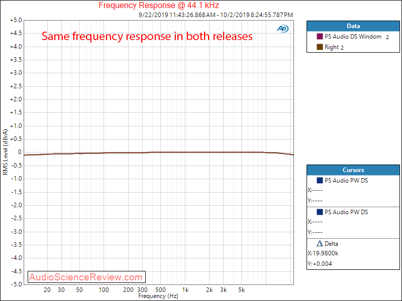 PS Audio PerfectWave DS DAC Windom Firmware Frequency Response Audio Measurements.png