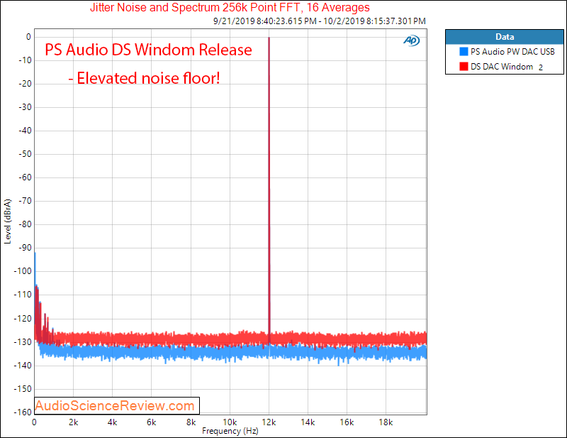 PS Audio PerfectWave DS DAC Windom Firmware Jitter Audio Measurements.png