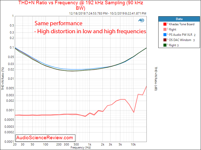 PS Audio PerfectWave DS DAC Windom Firmware THD vs Frequency Audio Measurements.png