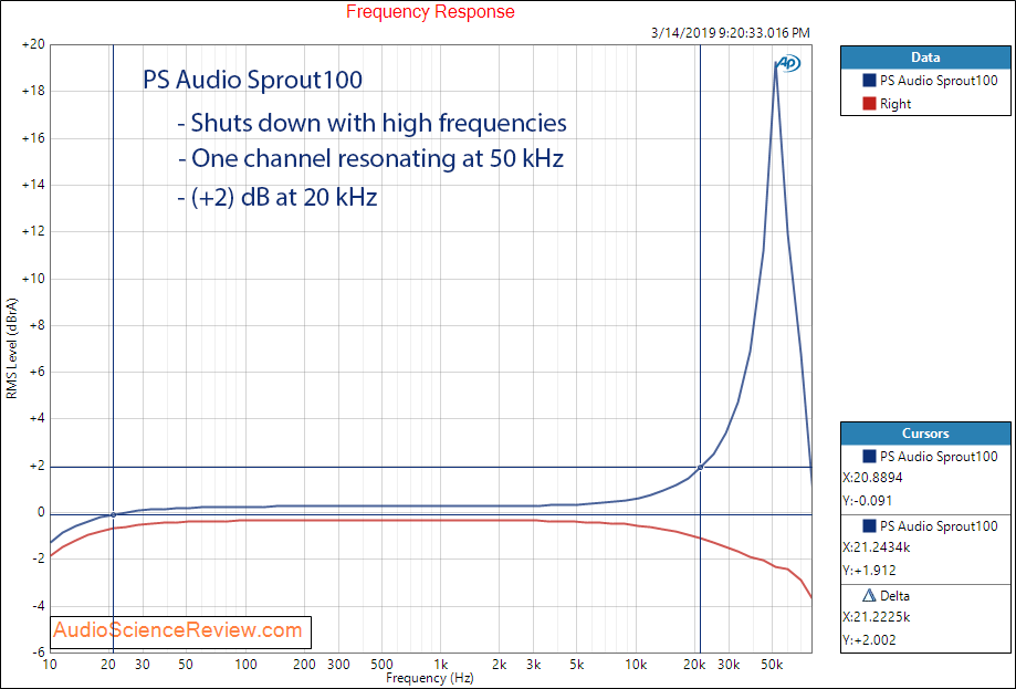PS Audio Sprout Amplifier Frequency Response Audio Measurements.png