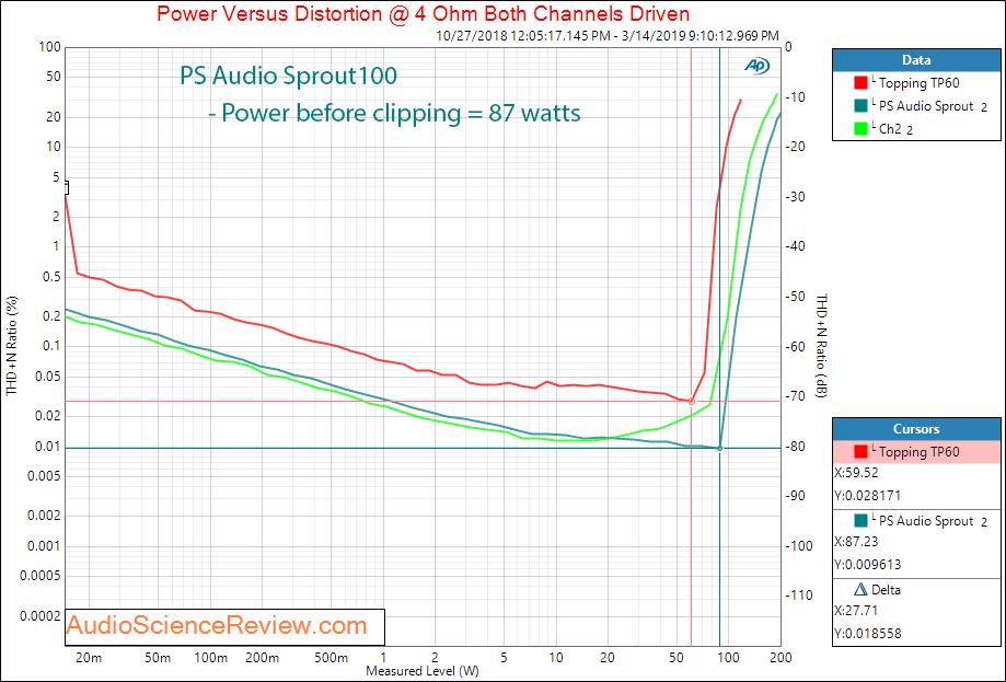 PS Audio Sprout Amplifier Power into 4 ohm Audio Measurements.png