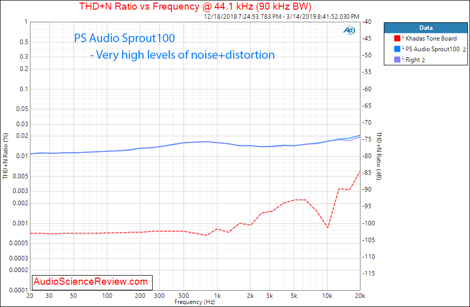PS Audio Sprout DAC THD+N versus Frequency Audio Measurements.png