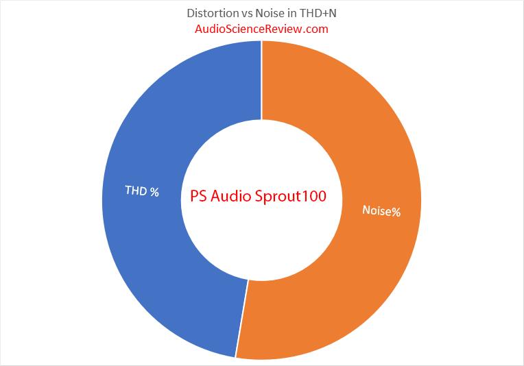 PS Audio Sprout DAC THD vs Noise Audio Measurements.png