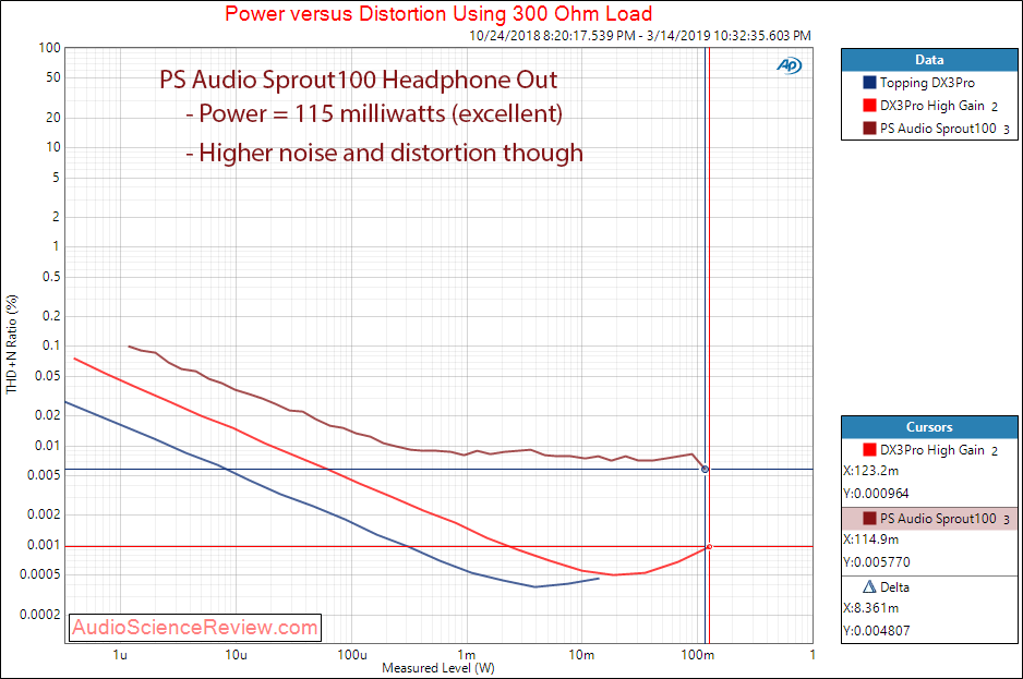 PS Audio Sprout Headphone Power at 300 ohm Audio Measurements.png