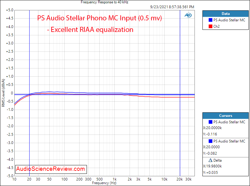 PS Audio Stellar Measurements Frequency Response MC Phono Preamplifier.png