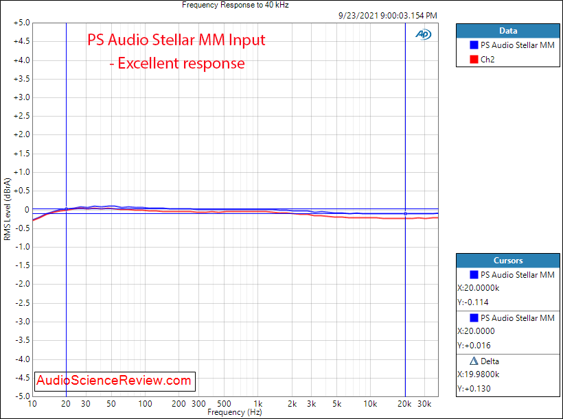 PS Audio Stellar Measurements Frequency Response MM Phono Preamplifier.png
