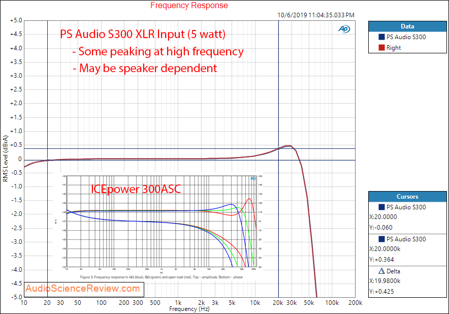 PS Audio Stellar S300 Stereo Power Amplifier Frequency Response Audio Measurements.png