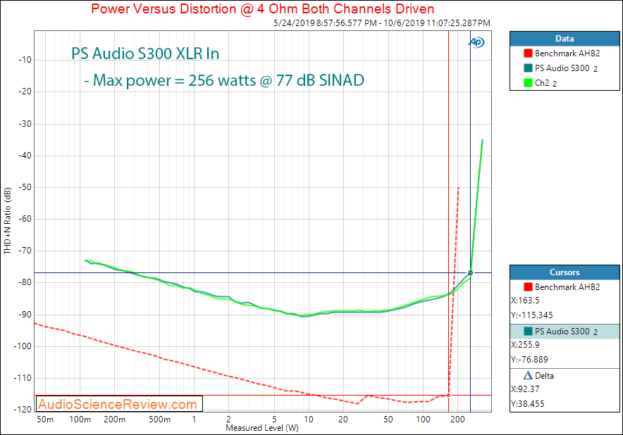 PS Audio Stellar S300 Stereo Power Amplifier Power into 4 ohm Audio Measurements.png