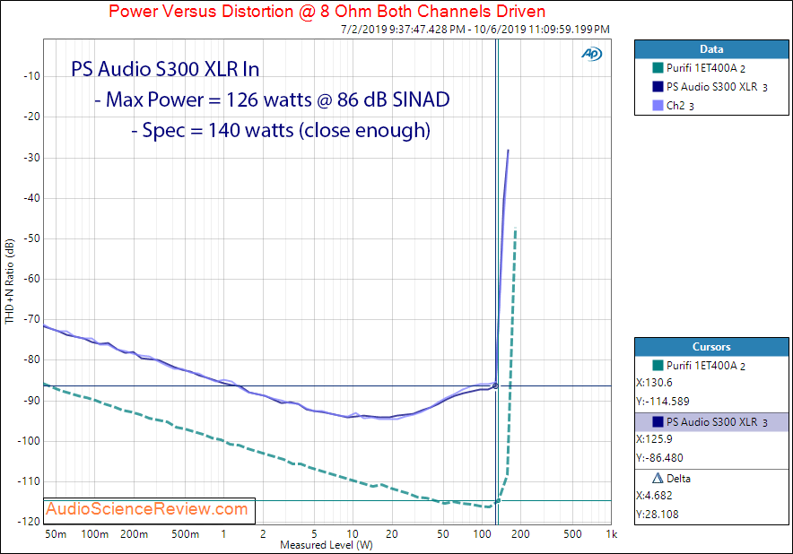 PS Audio Stellar S300 Stereo Power Amplifier Power into 8 ohm Audio Measurements.png