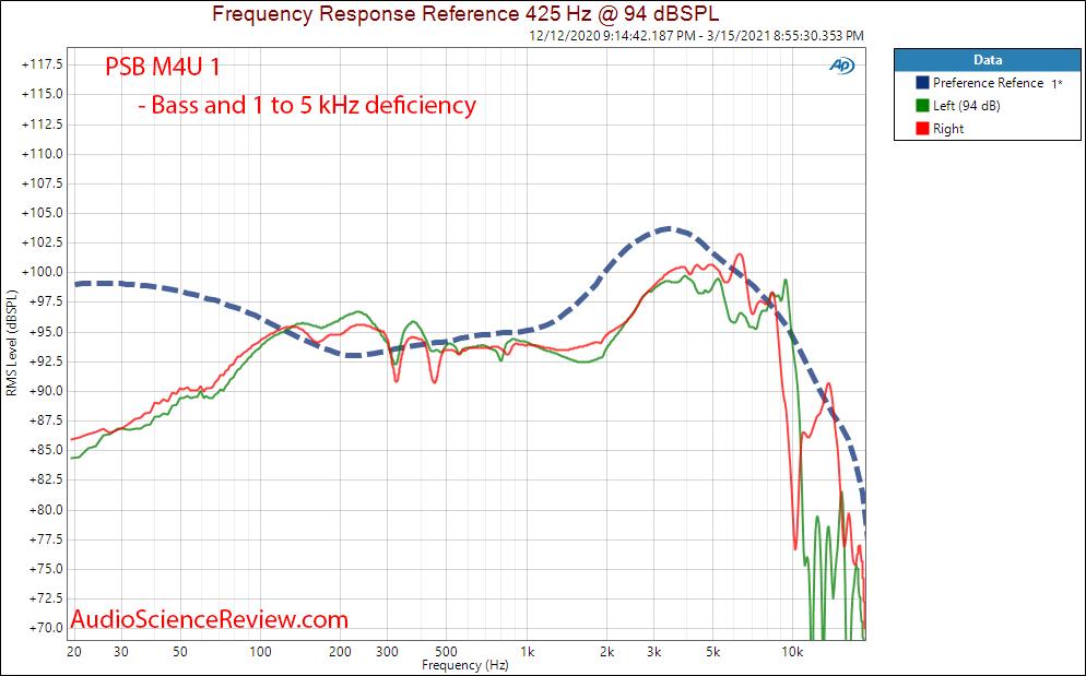 PSB M4U 1 Measurements headphone frequency response.png