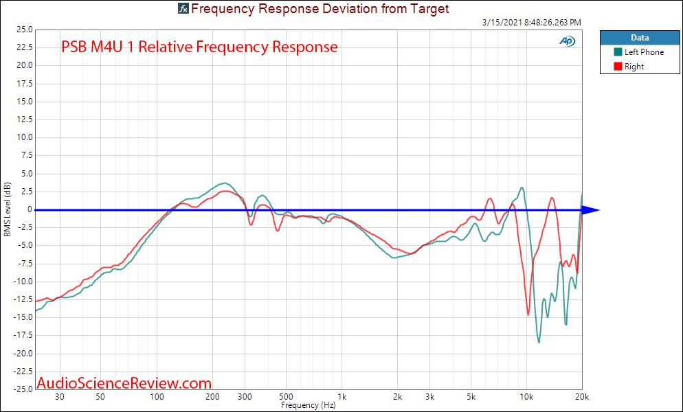 PSB M4U 1 Measurements headphone relative frequency response.png