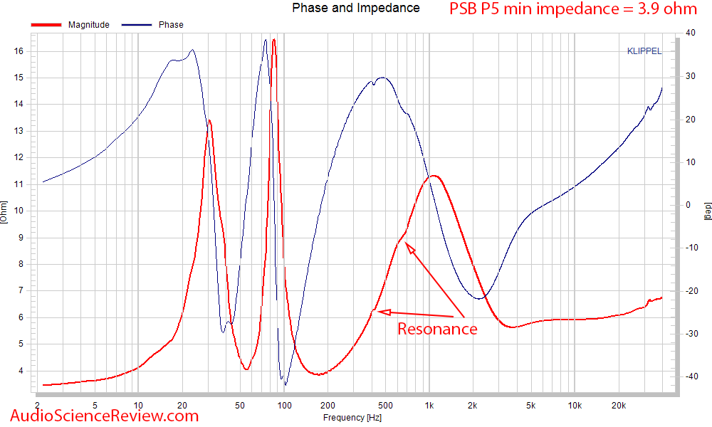 PSB P5 Bookshelf 2-way speaker Impedance and phase Measurement.png