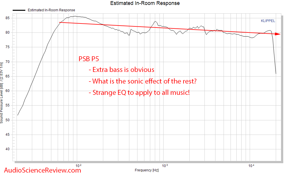 PSB P5 Bookshelf 2-way speaker  Spinorama CTA-2034 Predicted In-room Frequency Response Measur...png