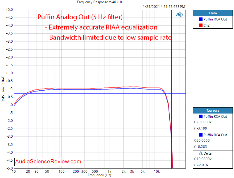 Puffin Measurement Frequency Response  Phono Stage RCA Output.png
