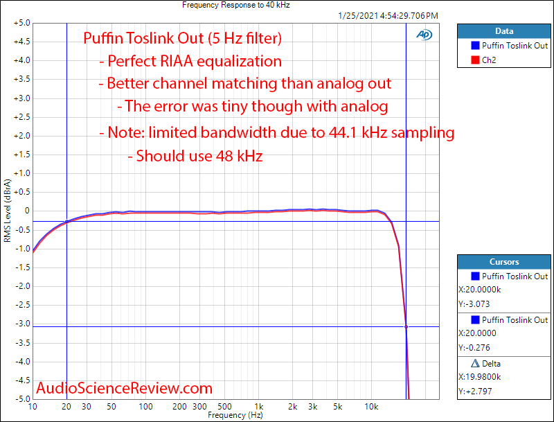 Puffin Measurement Frequency Response Phono Stage Toslink Digital Output.png