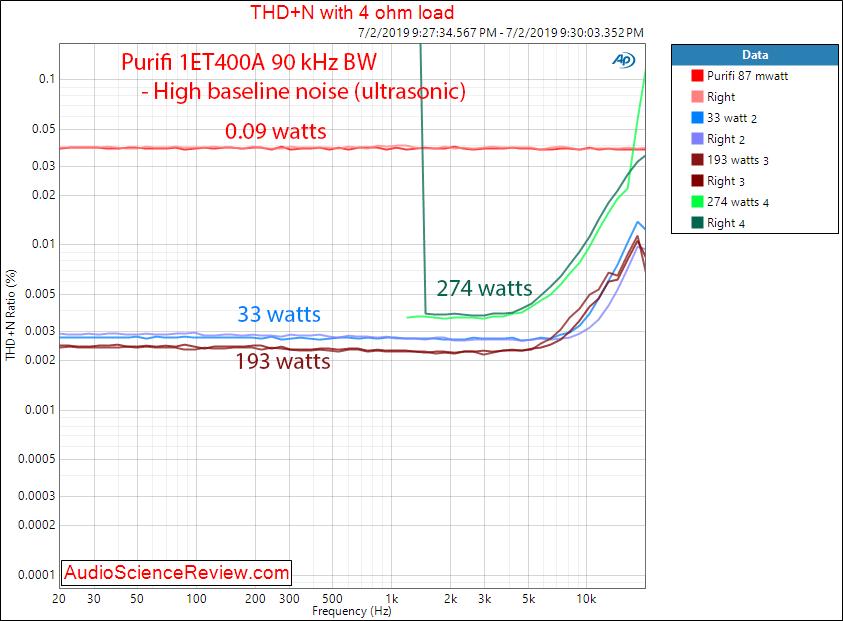 Review and Measurements of Purifi 1ET400A Amplifier | Audio