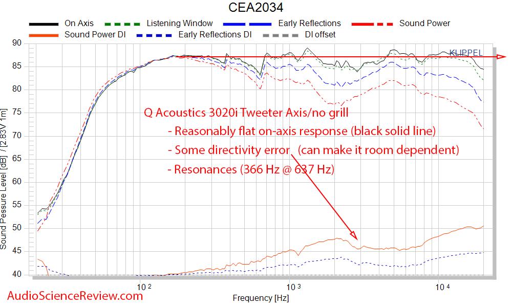 Q Acoustics 3020i Bookshelf speaker CEA-2034 Spinorama Frequency Response Measurements.png