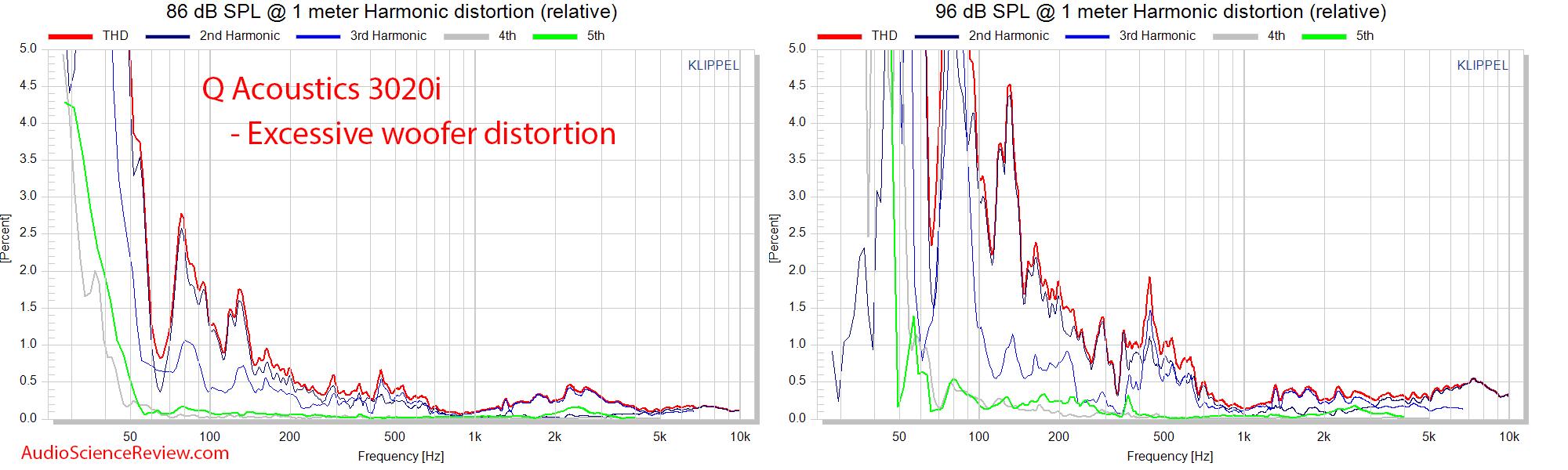 Q Acoustics 3020i Bookshelf speaker relative distortion THD measurements.png