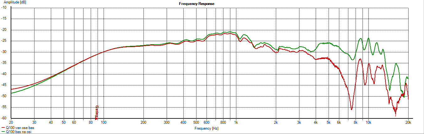 Q100 Midbass without crossover frequency response 0-45.png