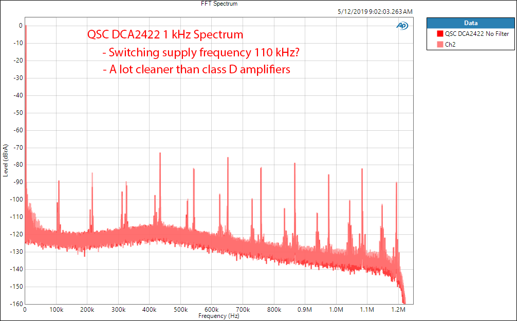QSC DCA2422 Digital Cinema Amplifier 1 kHz FFT Audio Measurements.png