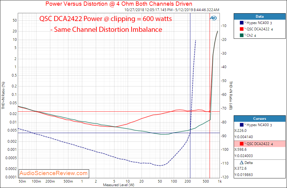 QSC DCA2422 Digital Cinema Amplifier Power at 4 Ohms Audio Measurements.png