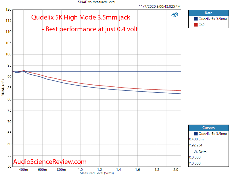 Qudelix 5K Portable DAC and Headphone Amp USB THD+N vs level Audio Measurements.png