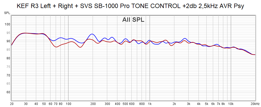 R3 Tone Control AVR.png