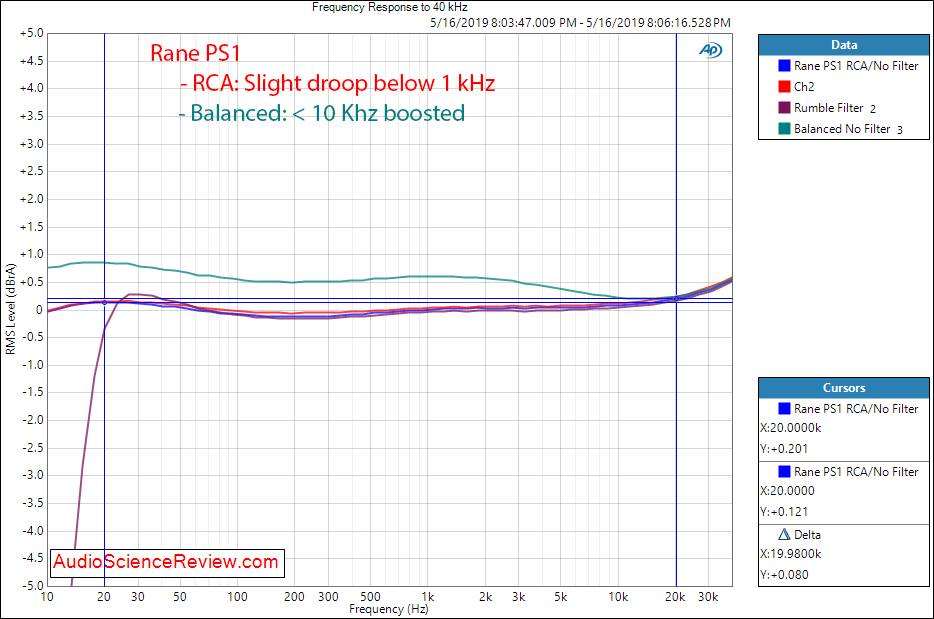 Rane PS1 Phono Preamplifier Frequency Response Audio Measurements.png