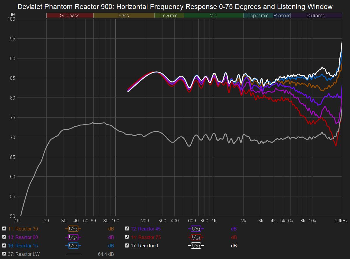 Reactor Horizontal Response.png