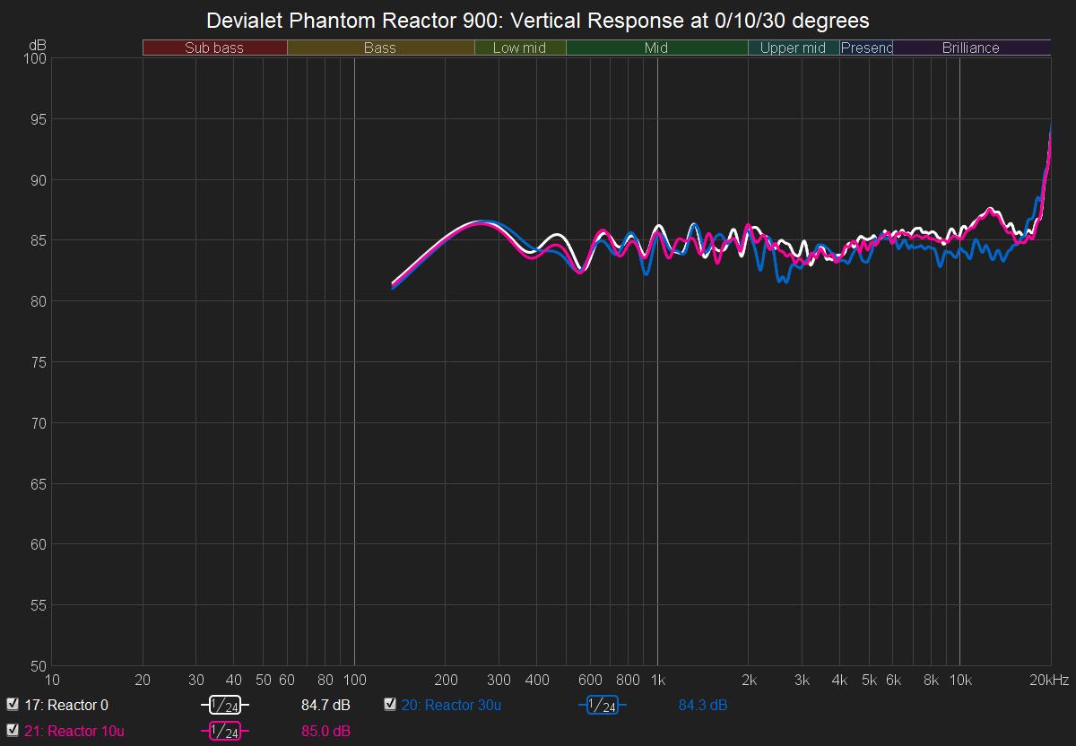 Reactor Verticall Response.png
