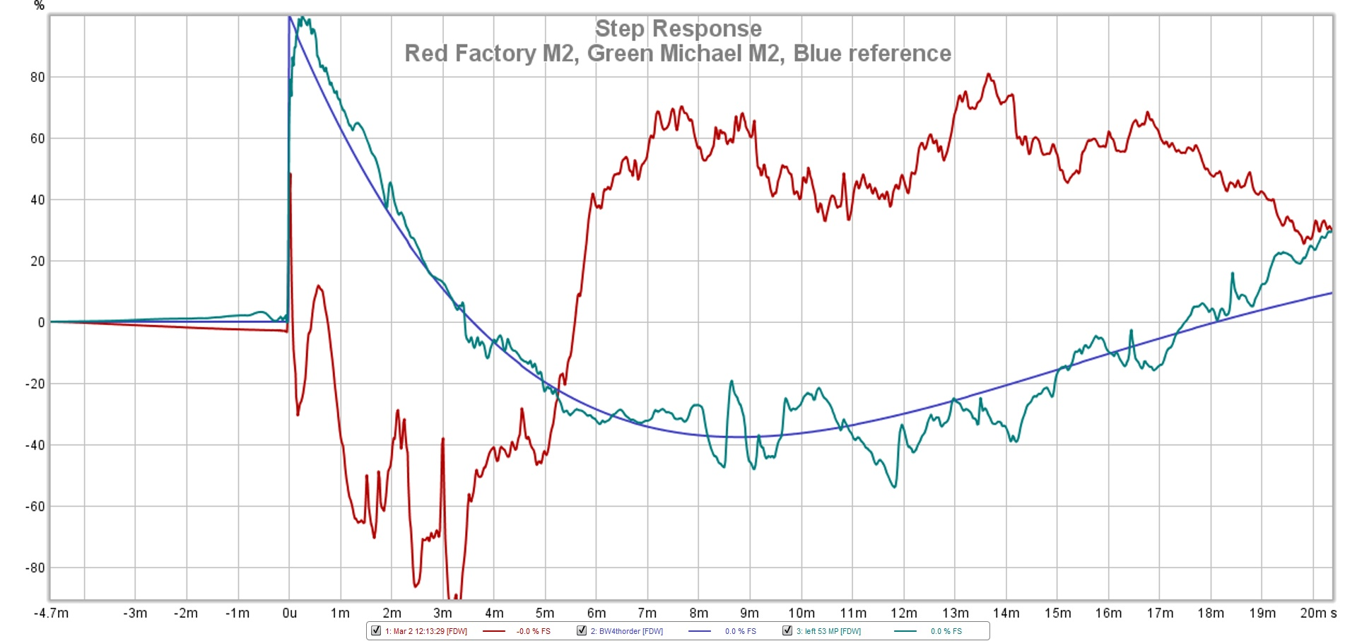 Red Factory M2 Green Michael M2 Blue reference 20ms.jpg
