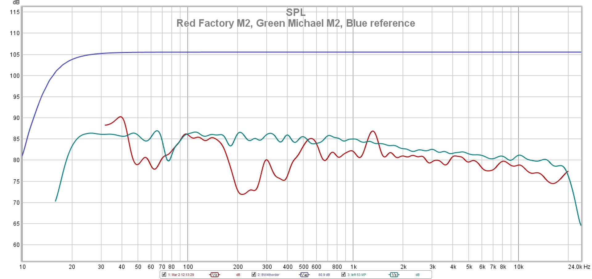 Red Factory M2 Green Michael M2 Blue reference fr.jpg
