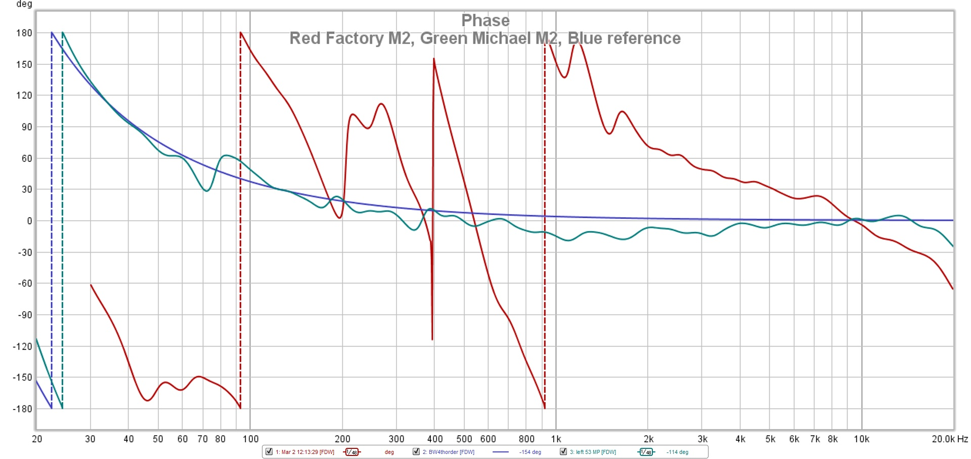 Red Factory M2 Green Michael M2 Blue reference phase.jpg