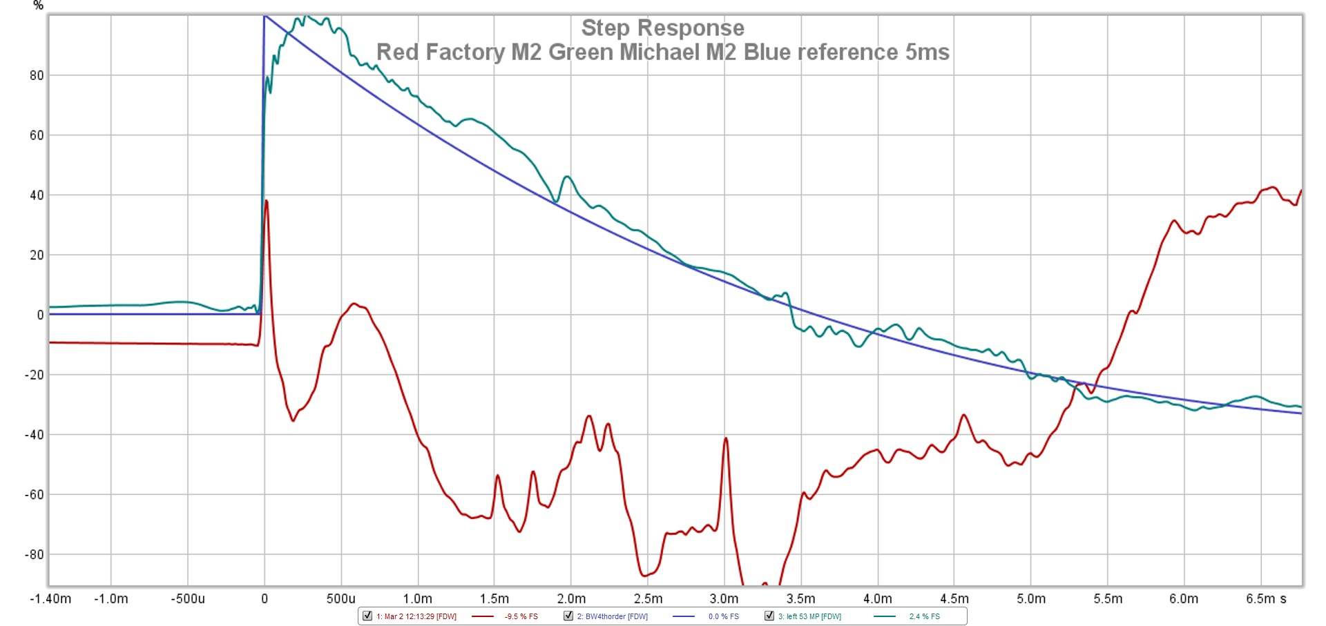 Red Factory M2 Green Michael M2 Blue reference step 5ms.jpg