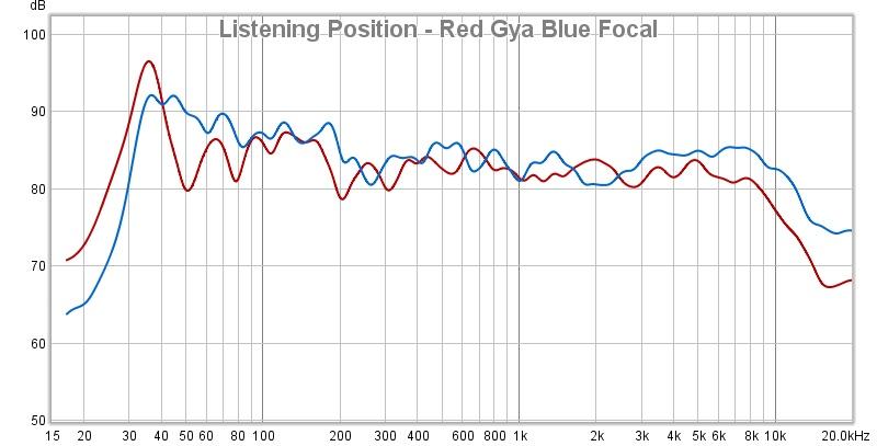 red-giya-blue focal - listening.jpg
