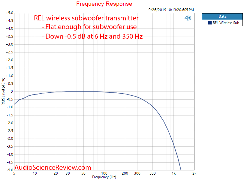 REL Acoustics Ht-Air Wireless Transmitter and Receiver Frequency Response Audio Measurements.png