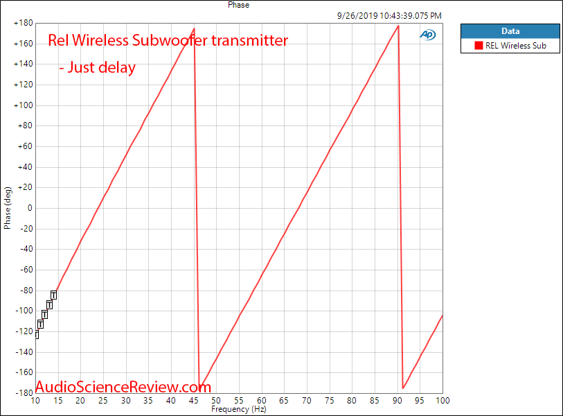 REL Acoustics Ht-Air Wireless Transmitter and Receiver phase delay Audio Measurements.png